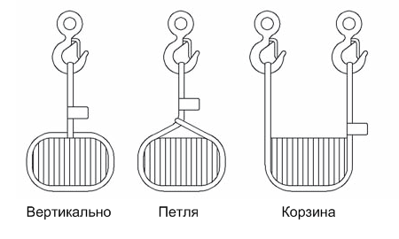 Схема строповки груза