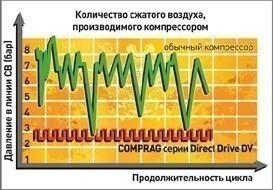 КОМПРЕССОРЫ серии Direct Drive производительностью до 22.6 м3/мин